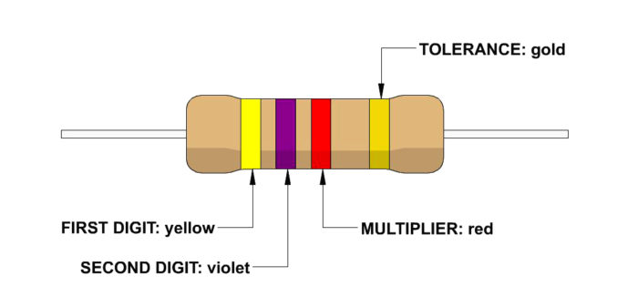 4 band resistor color code