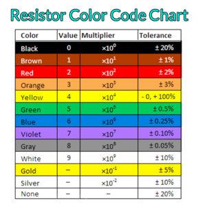 resistor color code chart